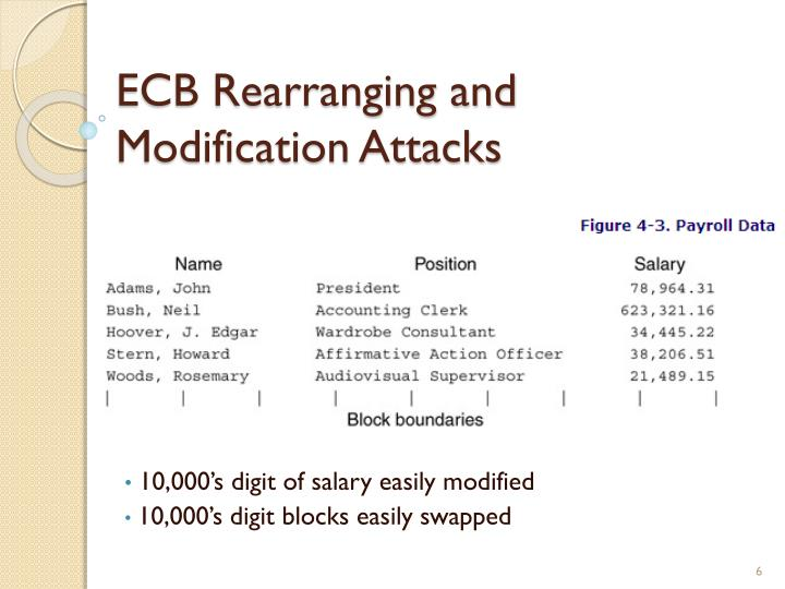 ECB Rearranging and Modification Attacks