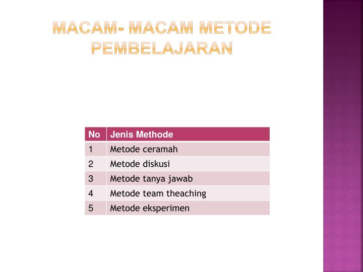 Ppt Methode Pembelajaran Powerpoint Presentation Id 2428723