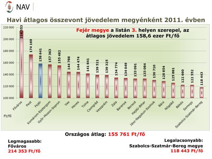 Havi átlagos összevont jövedelem megyénként 2011. évben
