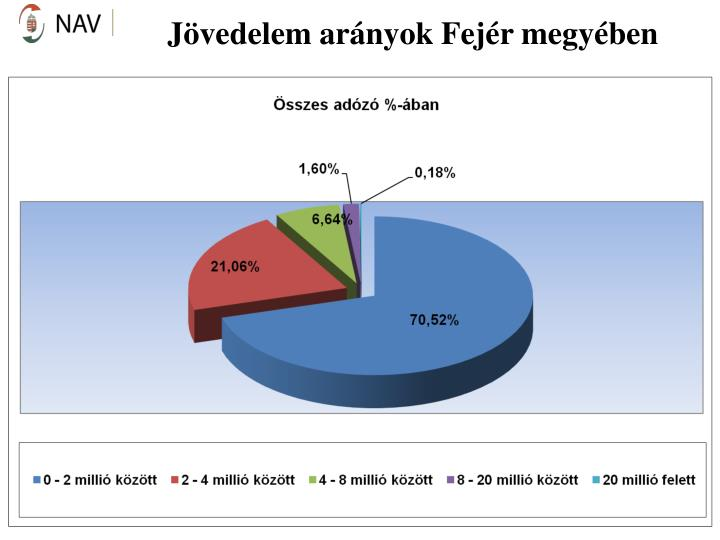 Jövedelem arányok Fejér megyében
