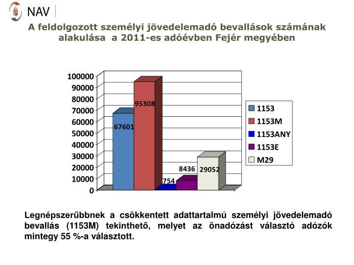 A feldolgozott személyi jövedelemadó bevallások számának alakulása  a 2011-es adóévben Fejér megyében