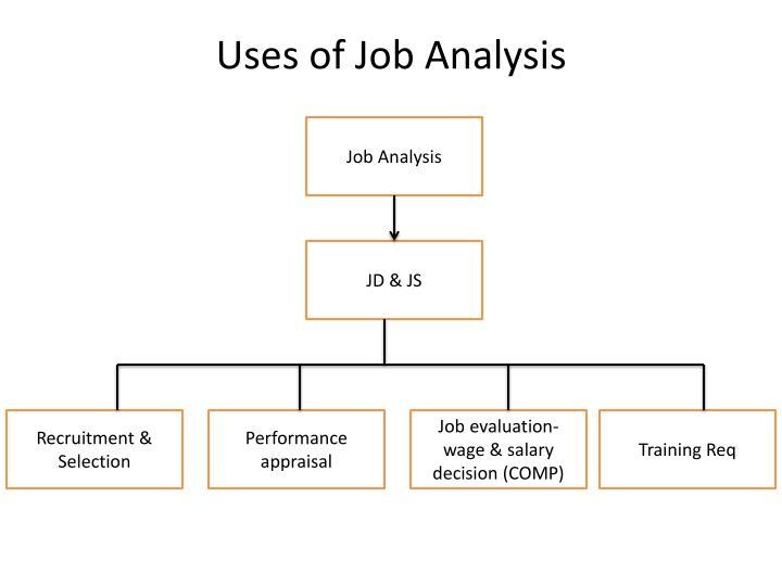 job analysis and its uses