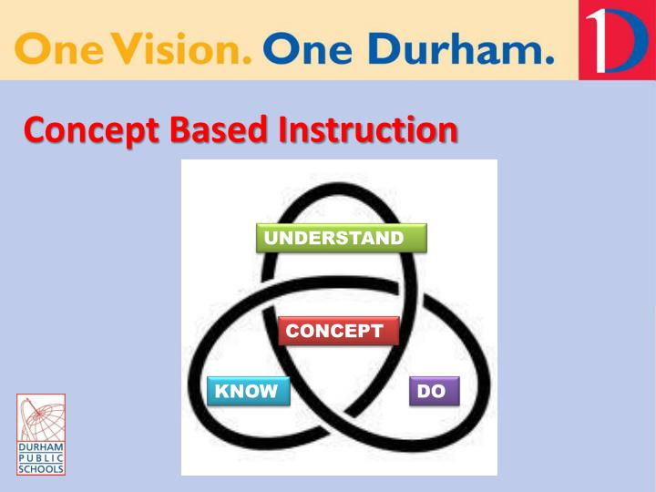 Concept Based Instruction
