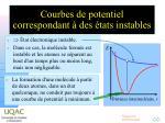 courbes de potentiel correspondant des tats instables