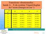 transitions vibrationnelles bande a x du syst me v gard kaplan de l azote nergie en cm 1
