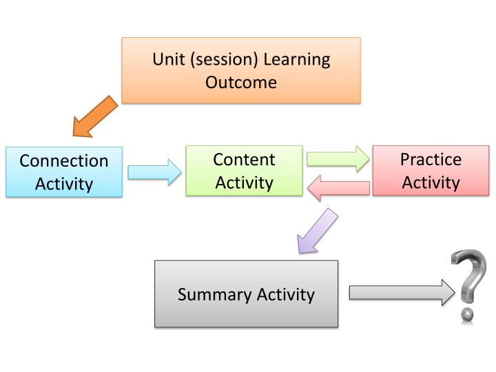 Unit (session) Learning Outcome