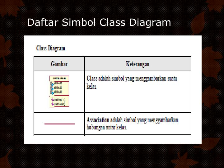 Ppt Unified Modelling Language Uml Powerpoint Presentation Id