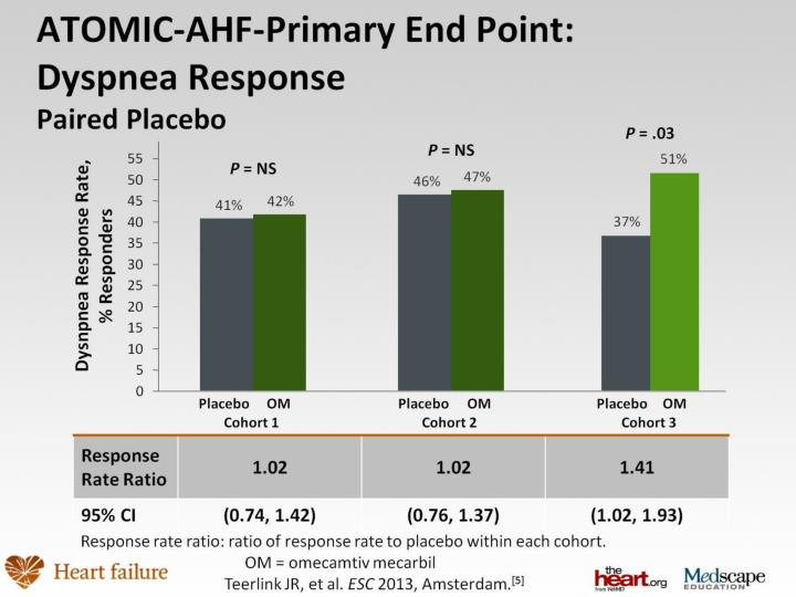 ATOMIC-AHF-Primary End Point:
