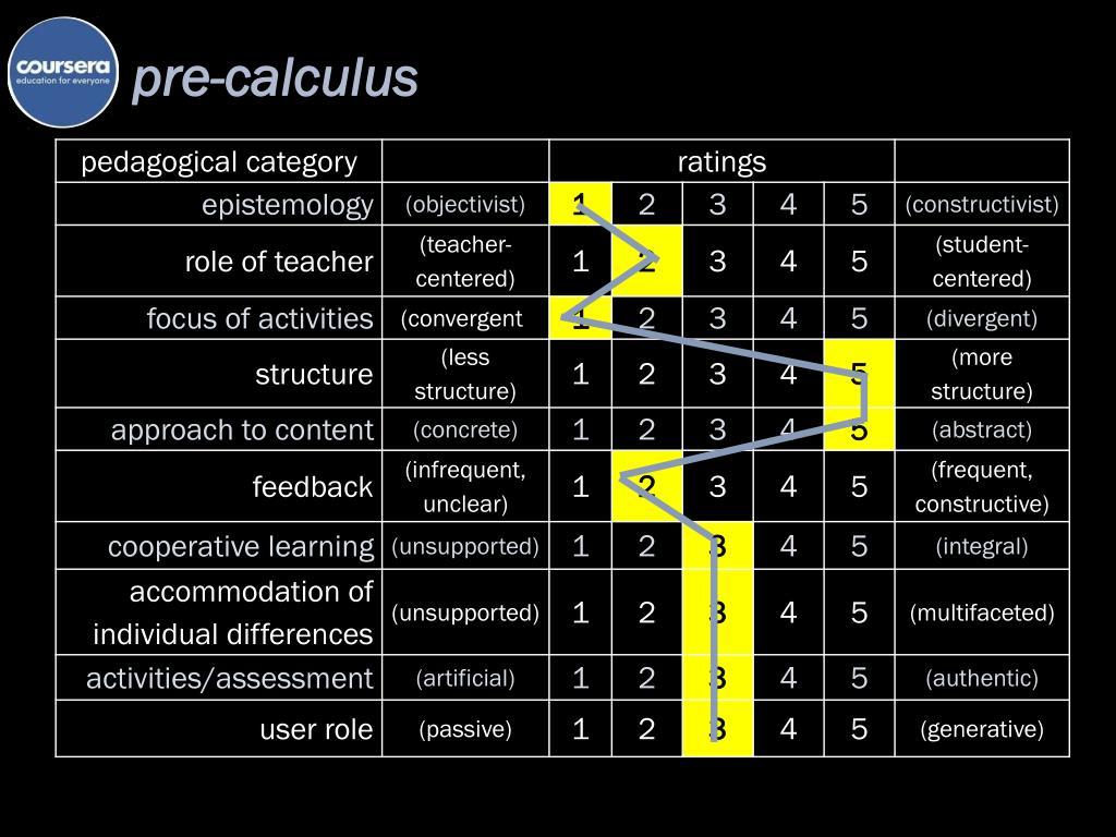 PPT - E xploring MOOC Pedagogies PowerPoint Presentation