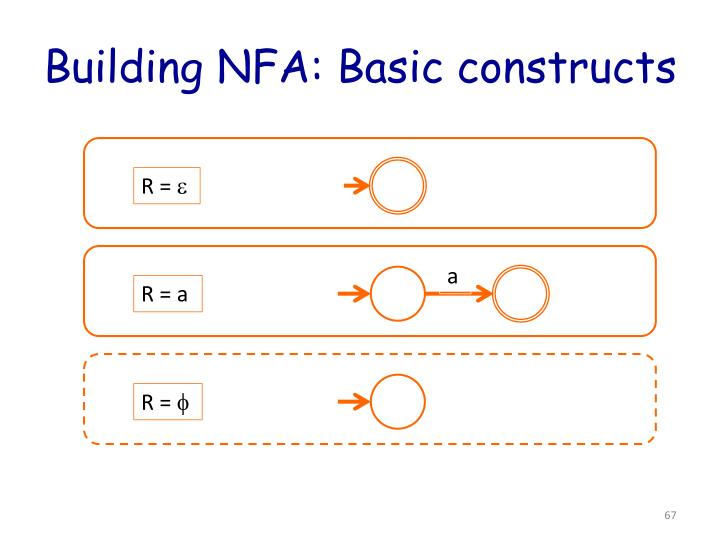 Building NFA: Basic constructs