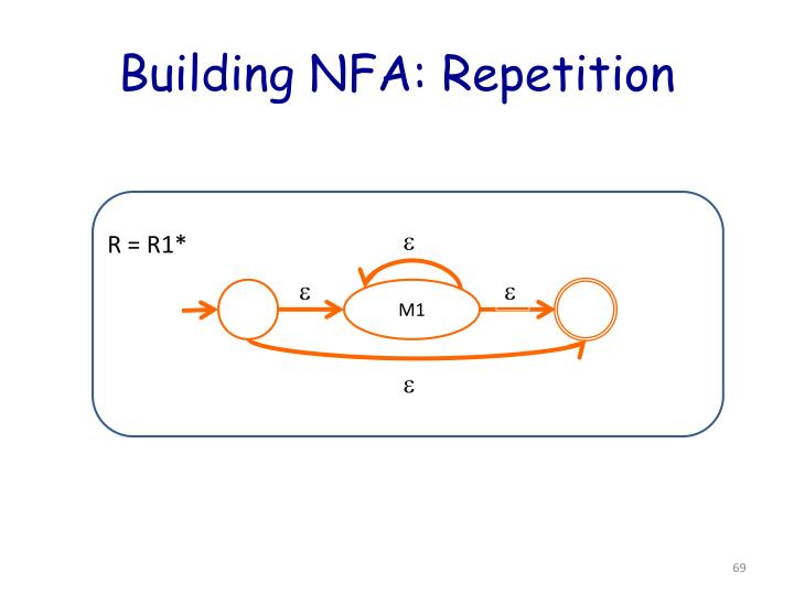 Building NFA: Repetition