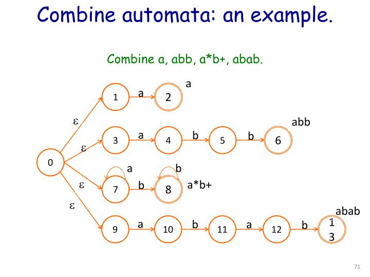 Combine automata: an example.