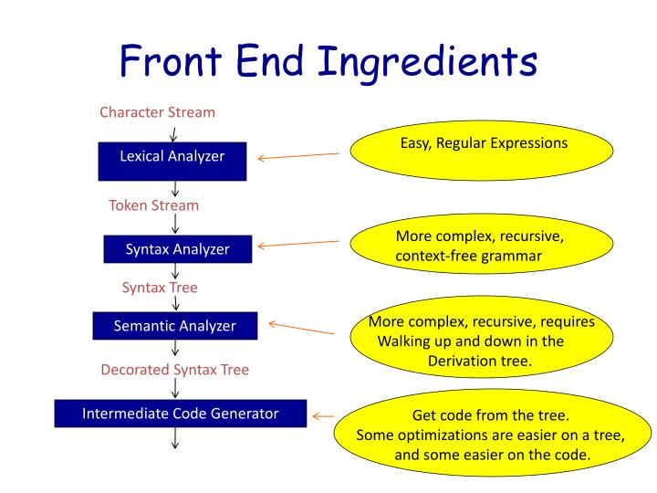 Front End Ingredients