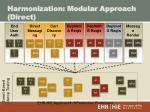 harmonization modular approach direct