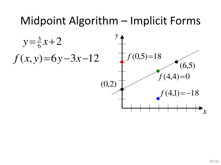 Line Drawing Midpoint Algorithm : Ppt mid point line drawing algorithm powerpoint
