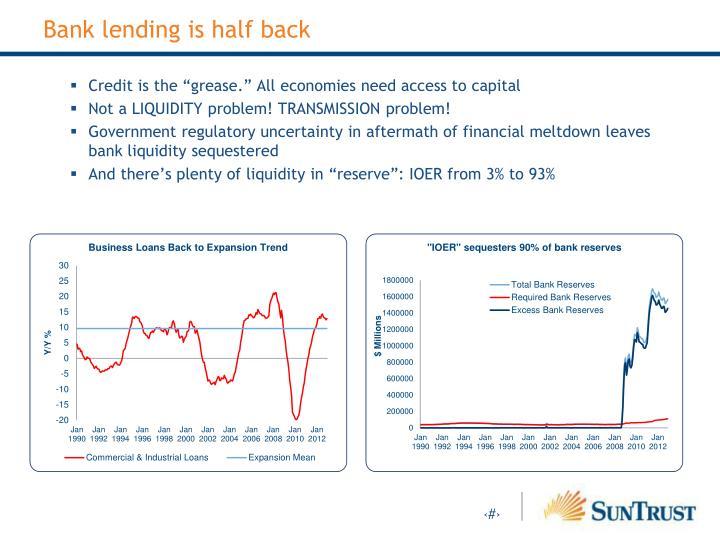 Bank lending is half back