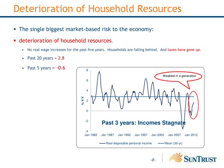 Deterioration of Household Resources