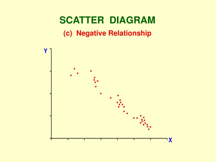 SCATTER  DIAGRAM