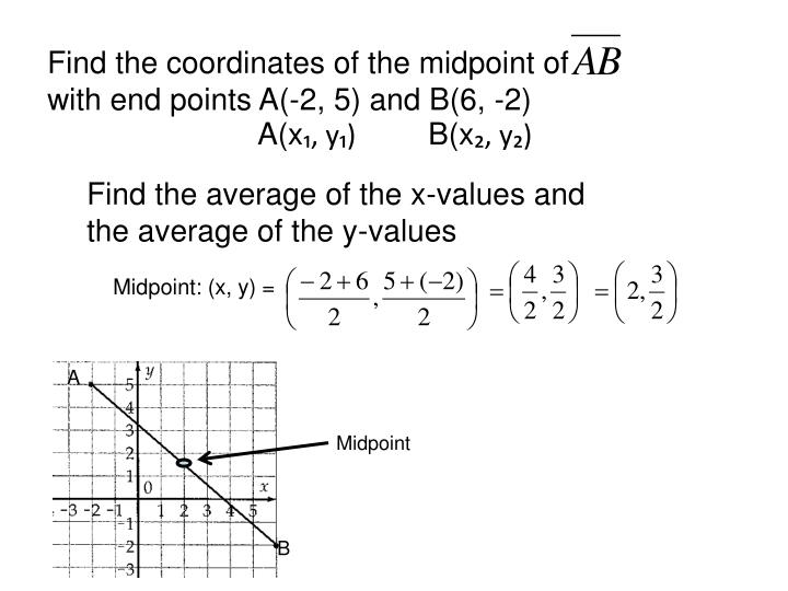 Find the coordinates of the midpoint of        with end points A(-2, 5) and B(6, -2)