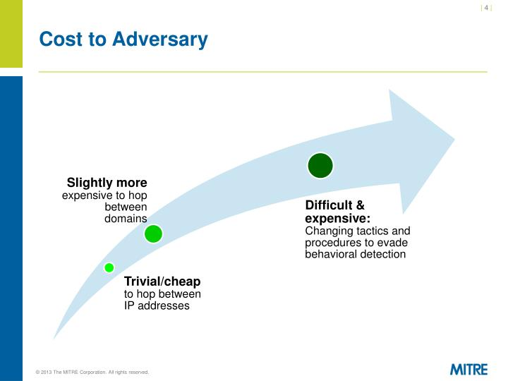 Cost to Adversary