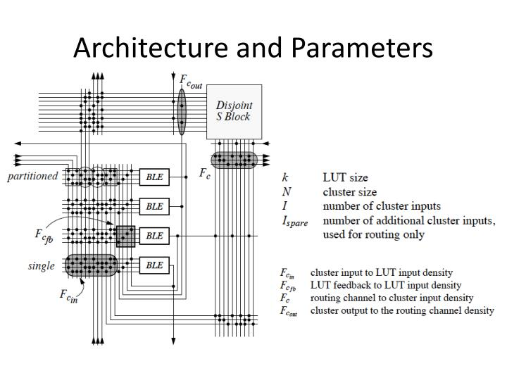 Architecture and Parameters