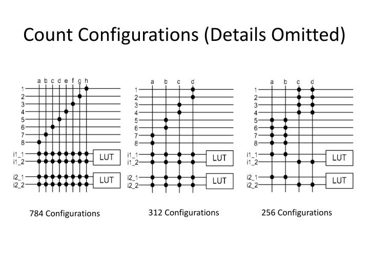 Count Configurations (Details Omitted)