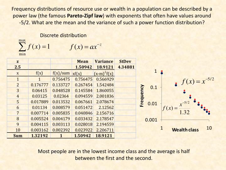 Frequency distributions of resource use or wealth in a population can be described by a power law (the famous