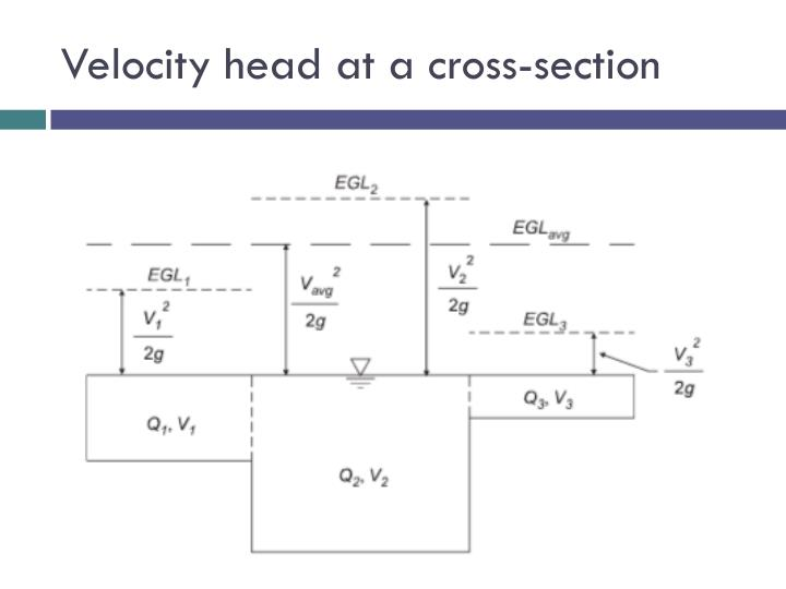 Velocity head at a cross-section