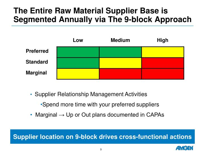 The Entire Raw Material Supplier Base is Segmented Annually via The 9-block Approach