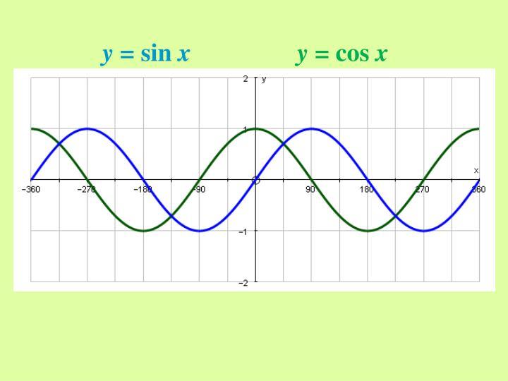 Graph y cos x