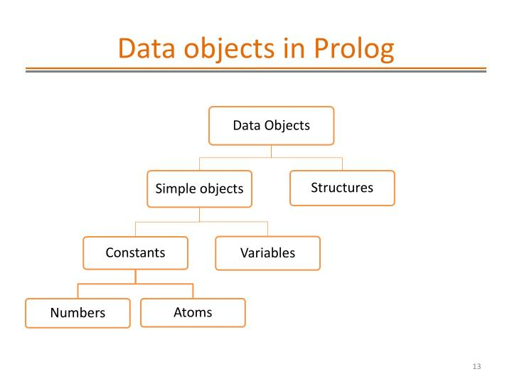 Data objects in Prolog