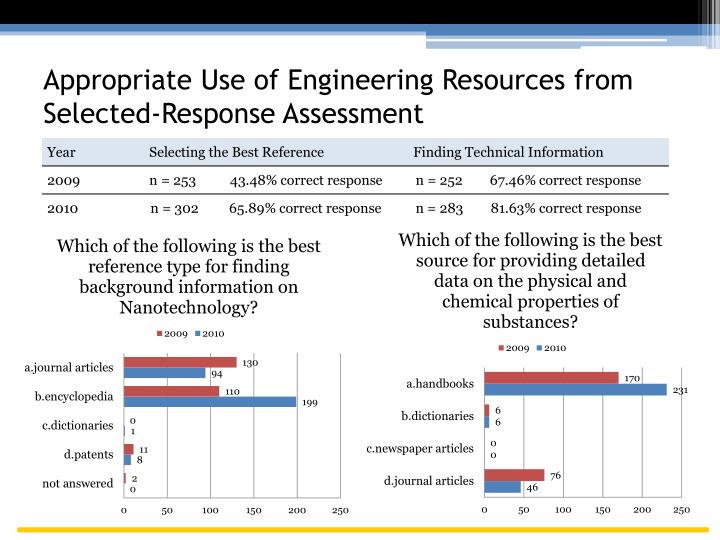 Appropriate Use of Engineering Resources from Selected-Response Assessment