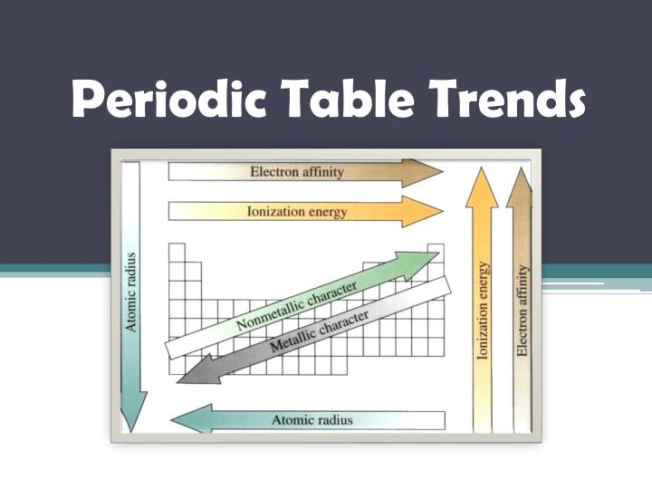 periodic table trends n.