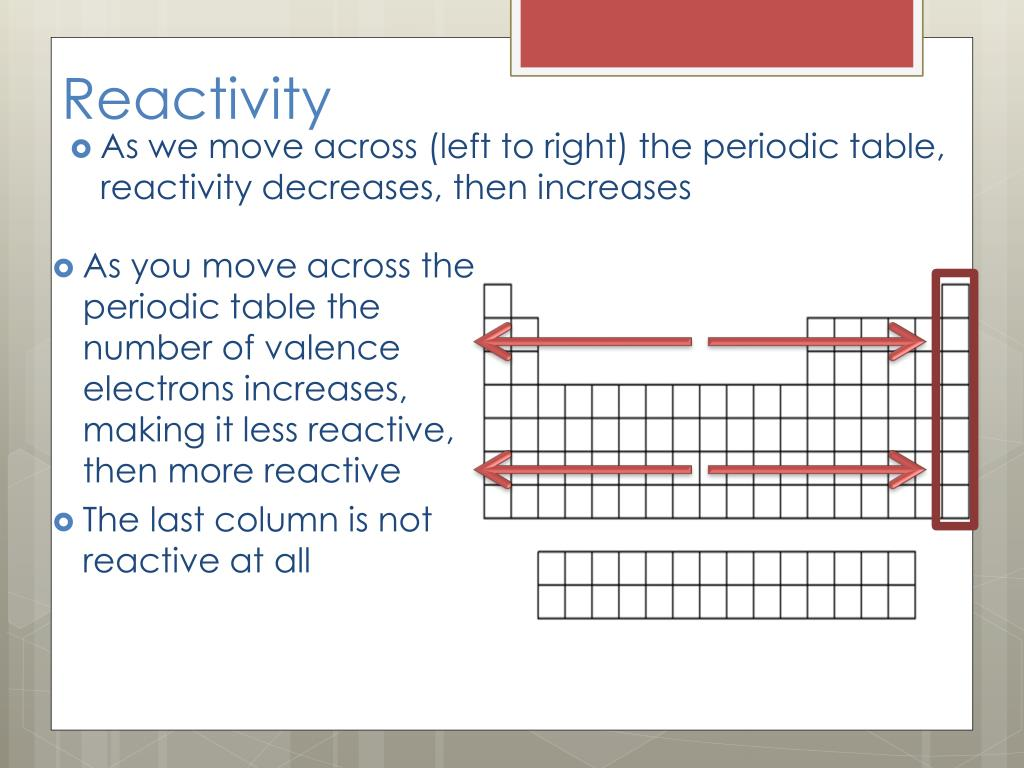 Periodic Table Reactivity - Periodic Table Timeline