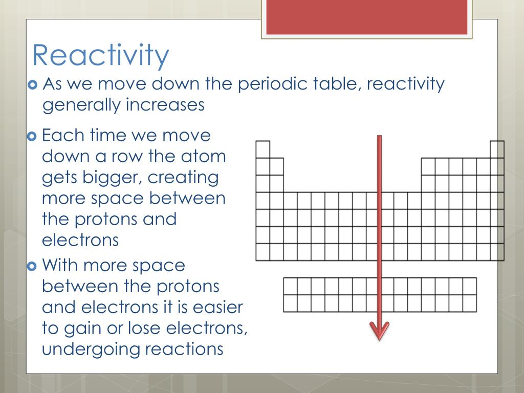 PPT - Periodic Trends PowerPoint Presentation, free ...
