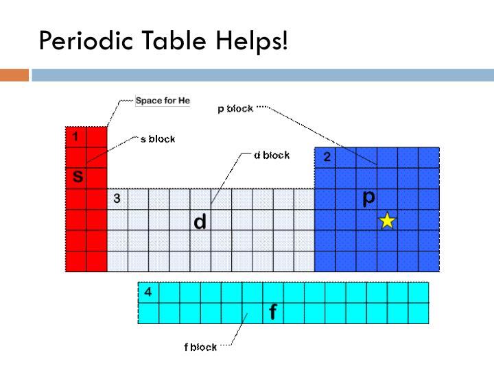 Periodic Table Helps!