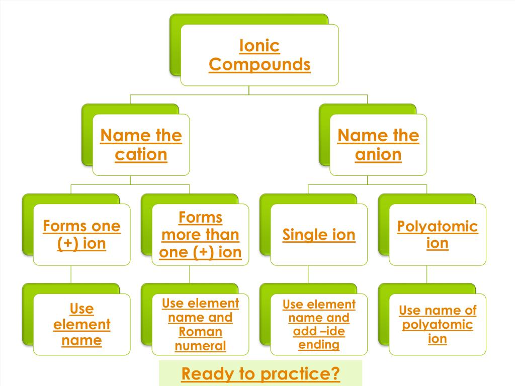 PPT - Naming Ionic Compounds PowerPoint Presentation - ID