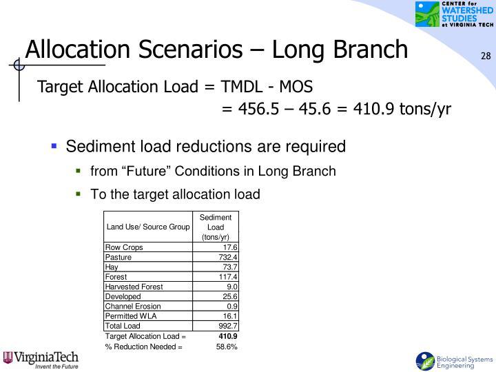 Allocation Scenarios – Long Branch