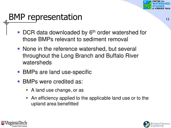 BMP representation