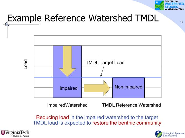 TMDL Target Load