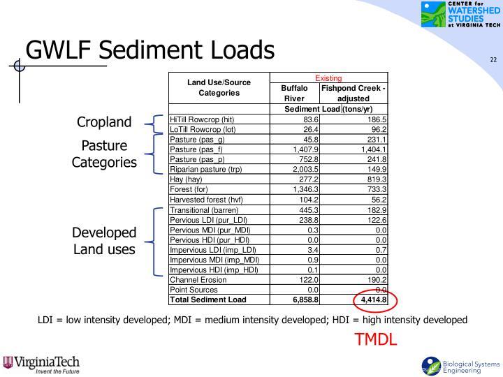 GWLF Sediment Loads