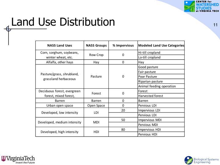 Land Use Distribution