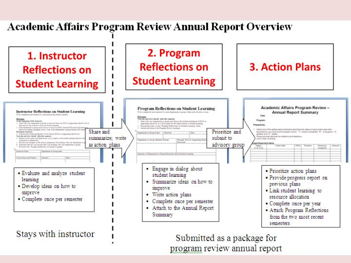 2. Program Reflections on Student Learning