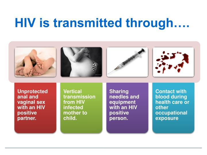 HIV is transmitted through….