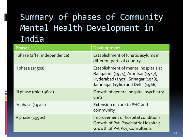PPT - COMMUNITY MENTAL HEALTH NURSING PowerPoint ...