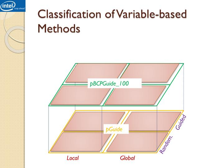 Classification of Variable-based Methods