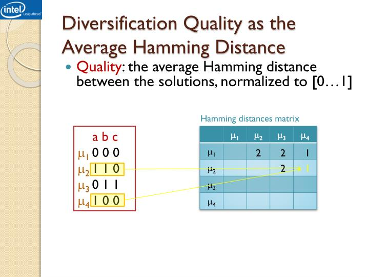Diversification Quality as the Average Hamming Distance