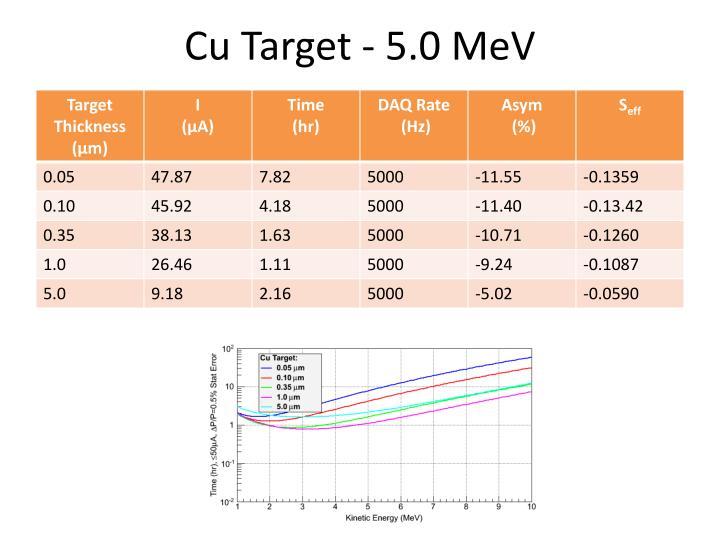 Cu Target - 5.0 MeV