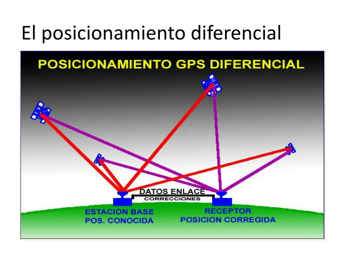 El posicionamiento diferencial