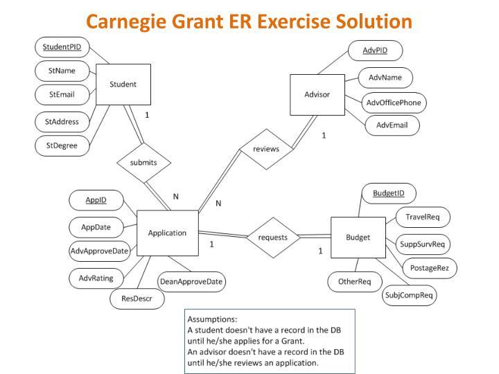 Carnegie grant er exercise solution